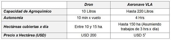 Especificaciones técnicas del Ultraliviano.