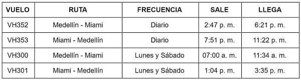Itinerario de Viva Air entre Medellín y Miami.