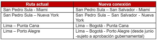 Reestructuración de rutas Avianca en Perú y Colombia.