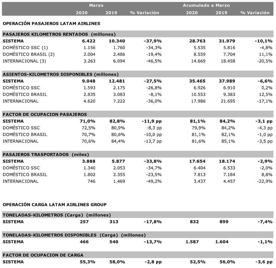Estadísticas de LATAM Airlines para marzo de 2020.