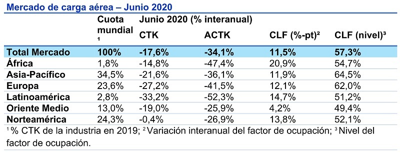 Tráfico de carga aérea en junio de 2020.
