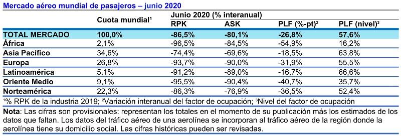Tráfico Internacional de pasajeros en junio de 2020.