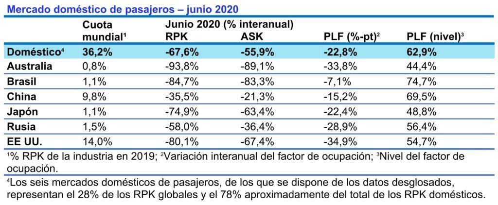 Tráfico doméstico de pasajeros en junio de 2020.