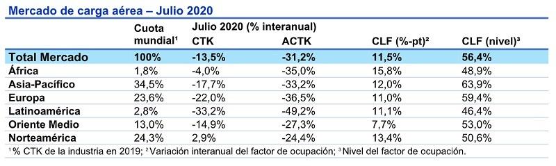 Demanda de carga aérea mundial en julio de 2020.