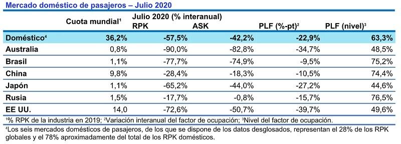 Tráfico doméstico de pasajeros en julio de 2020.