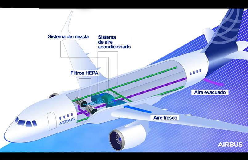 Proceso de filtración de aire de Airbus.
