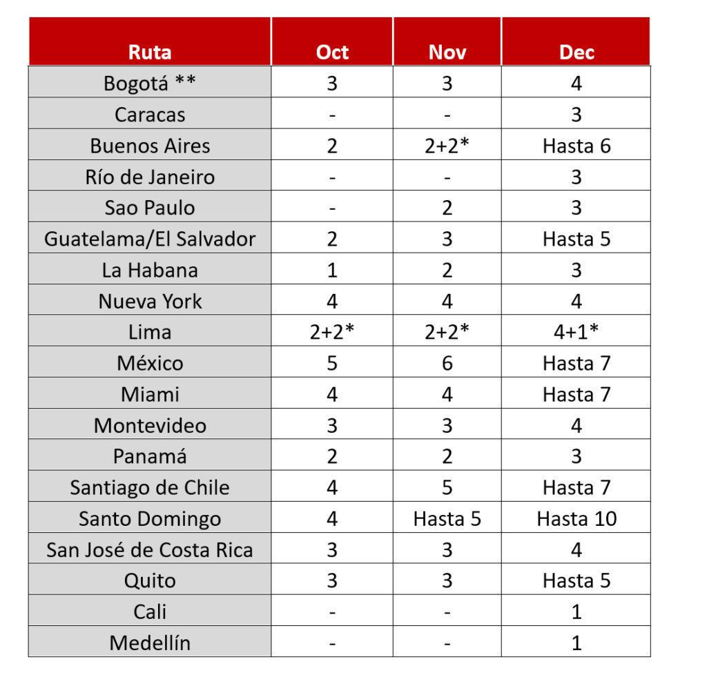 Itinerarios de Iberia para noviembre y diciembre.