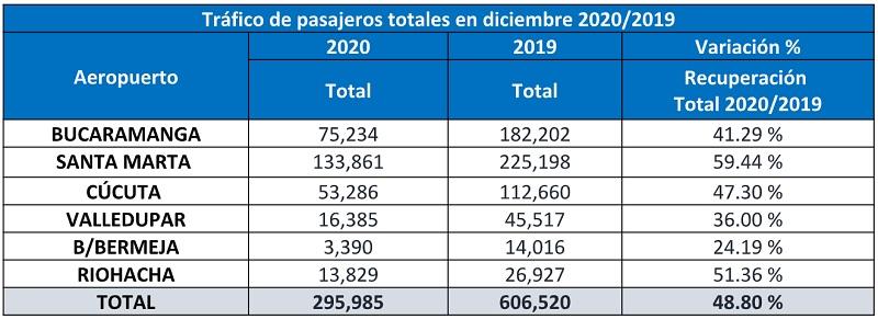Tráfico de pasajeros de Aeropuertos de Oriente en diciembre de 2020.