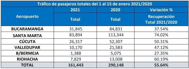 Tráfico de pasajeros de Aeropuertos de Oriente en enero de 2021.