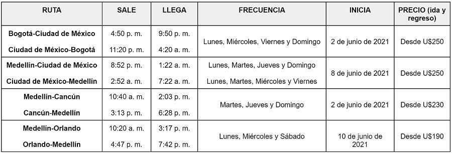 Itinerario de las nuevas rutas internacionales de Viva Air.