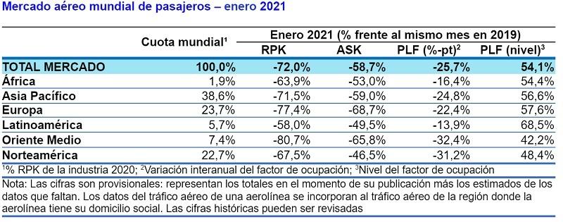 Tráfico mundial de pasajeros en enero de 2021.