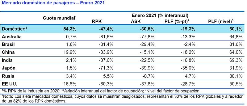 Mercado doméstico de pasajeros a nivel mundial.