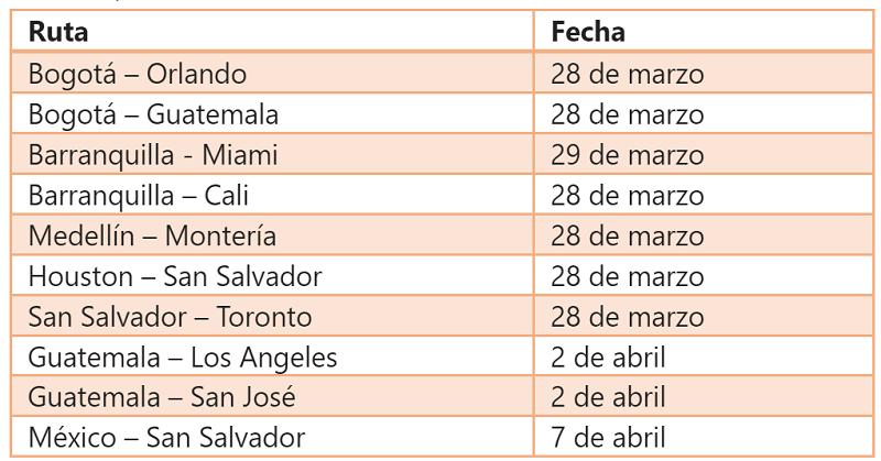 Rutas que Avianca reactivará en abril.