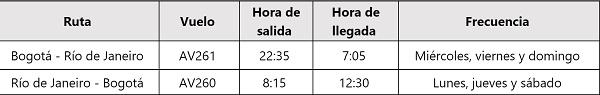 Itinerario de Avianca entre Bogotá y Río de Janeiro.