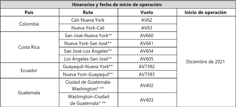 Nuevas rutas internacionales de Avianca desde diciembre.